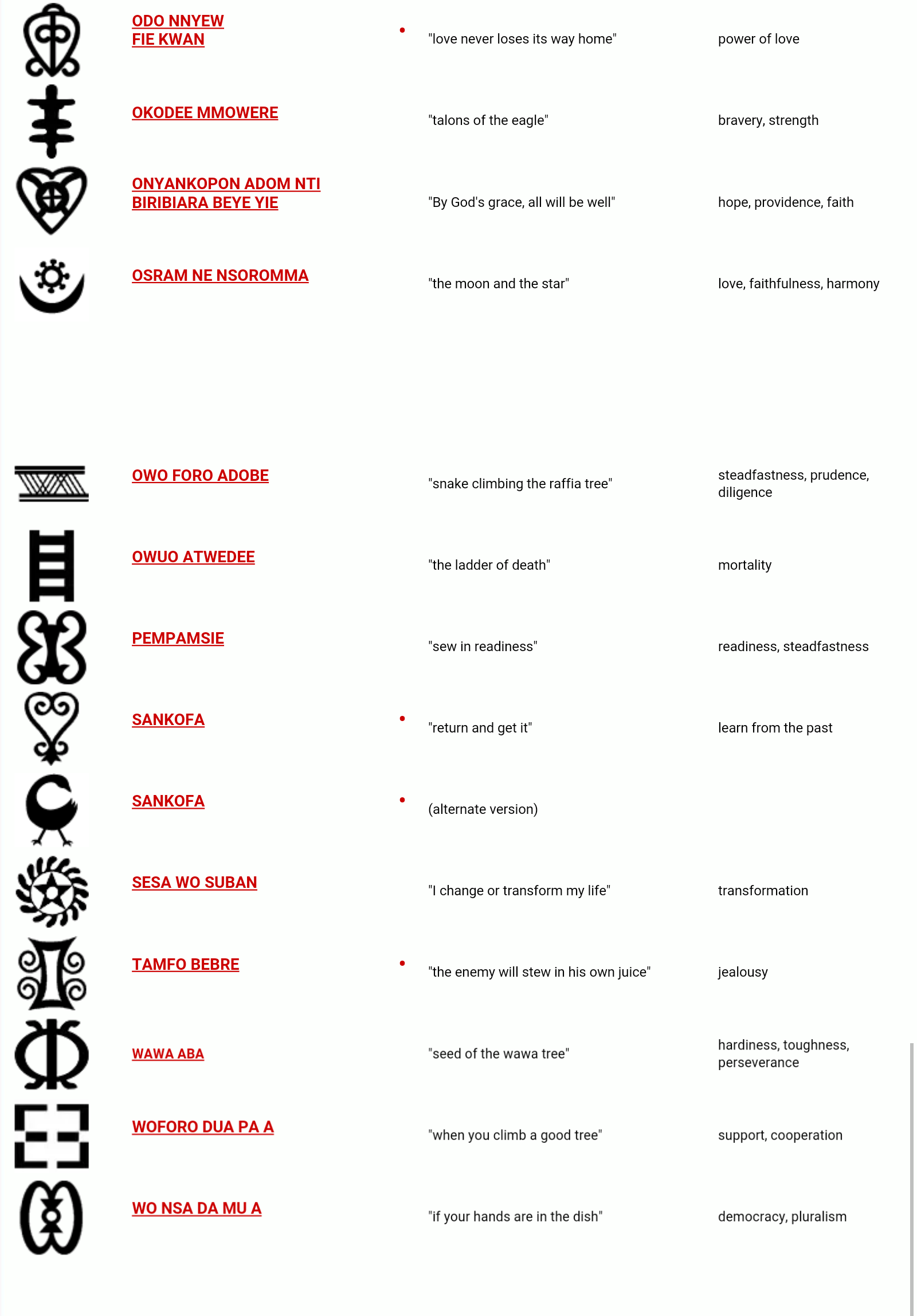 Meanings of the ghanaian adinkra symbols on the cloths screenshot2015 12 03 08 36 50 1 the adinkra symbols buycottarizona